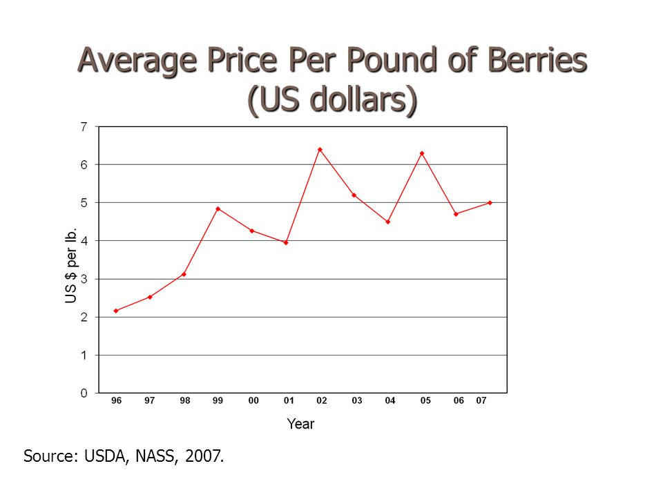 Average Price Per Pound Of Berries Us Dollars