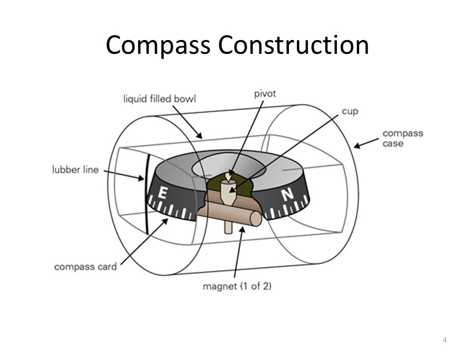 Compass Turns Ppt Video Online Download
