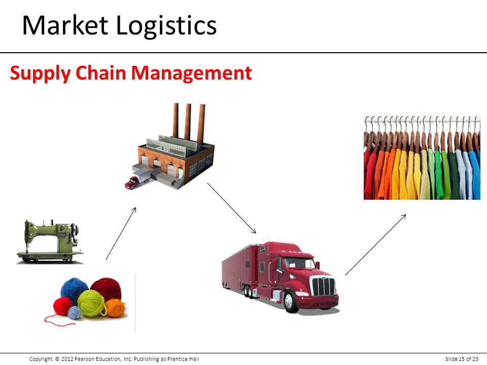 Market Logistics Supply Chain Management