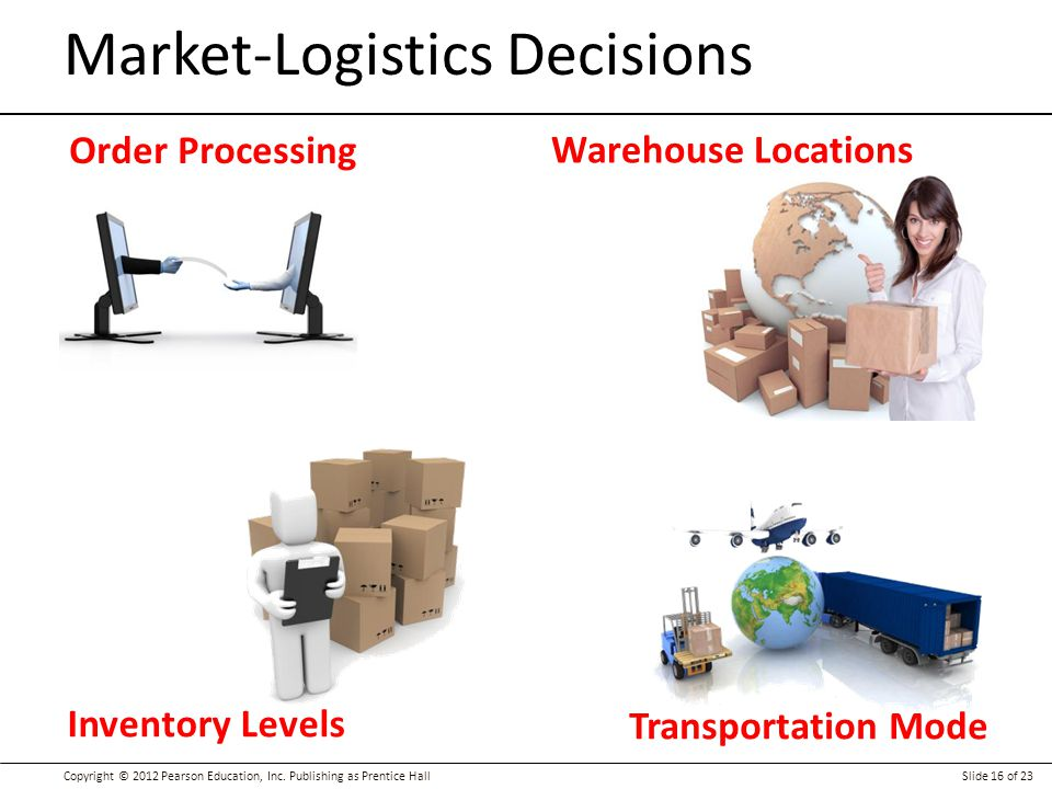 Market-Logistics Decisions