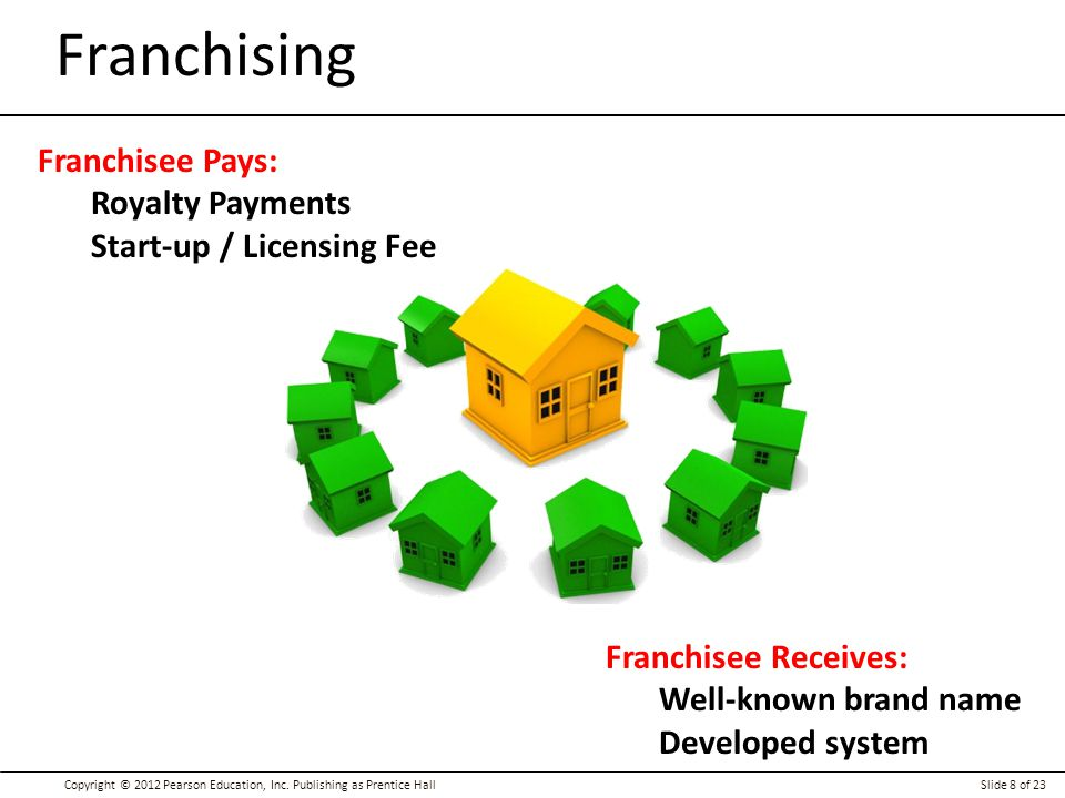 Franchising Franchisee Pays: Royalty Payments Start-up / Licensing Fee
