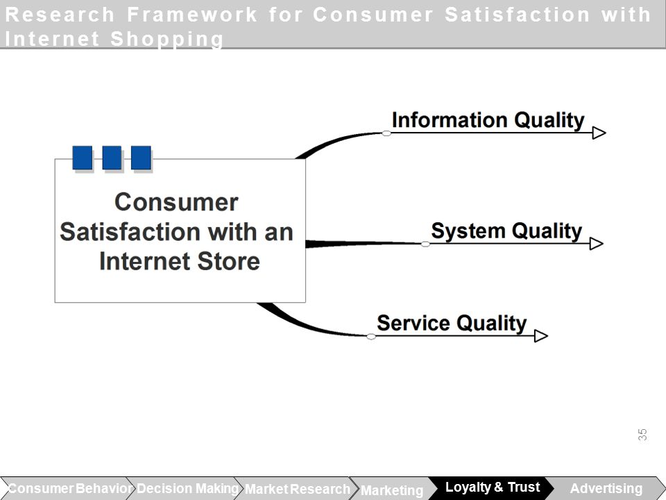 service quality and consumer satisfaction marketing essay Consumer satisfaction should be the core and then the correct perception on which marketing policies of our organization should be built they pay extreme attention to quality and service to meeting and even exceeding customer expectation they complete vigorously and at the co-operated.