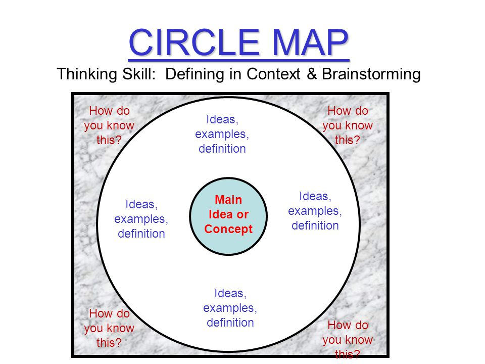 Circle Map Example CIRCLE MAP Thinking Skill: Defining in Context & Brainstorming