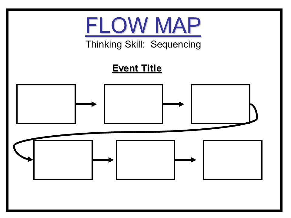 FLOW MAP Thinking Skill: Sequencing