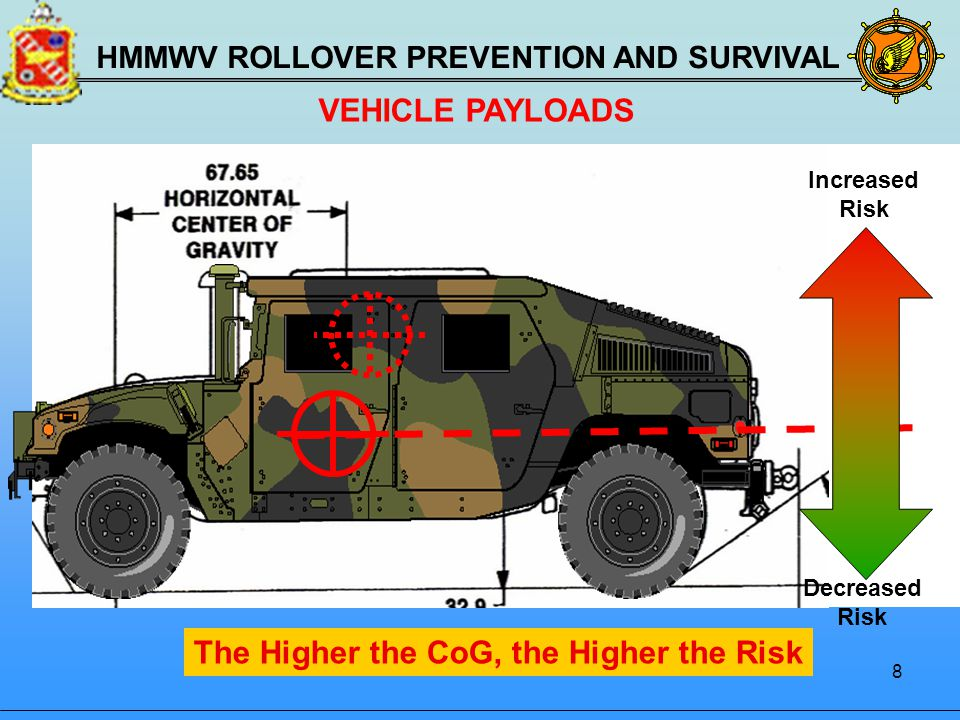 HMMWV Rollovers Are The Number One Killer Of Soldiers Ppt