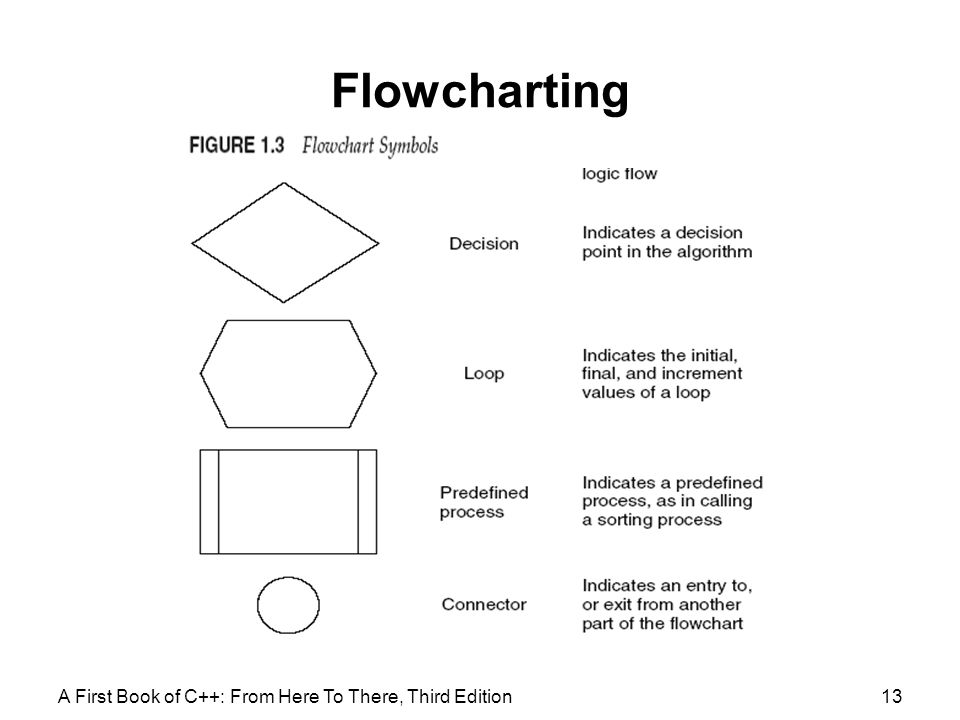 Flowcharting A First Book of C++: From Here To There, Third Edition