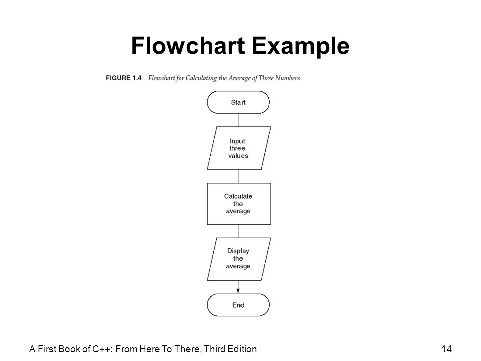 Flowchart Example A First Book of C++: From Here To There, Third Edition