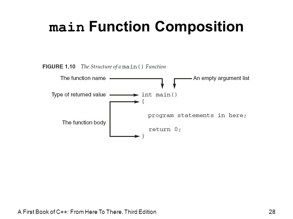 main Function Composition