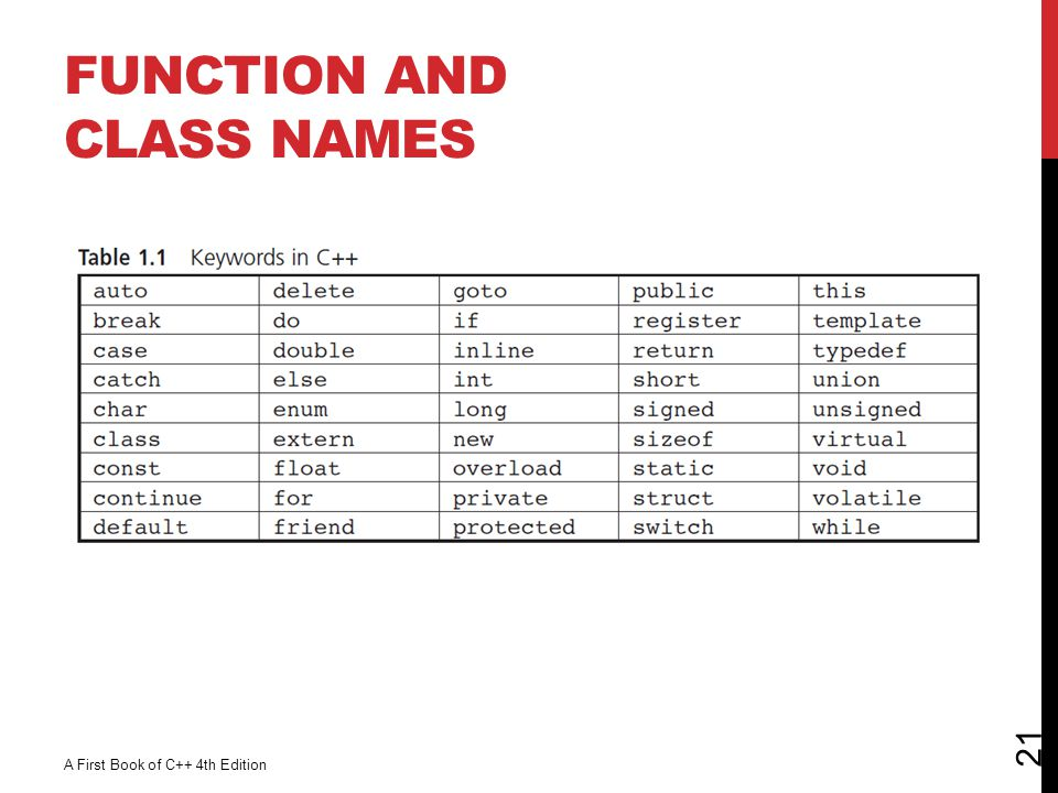 Function and Class Names