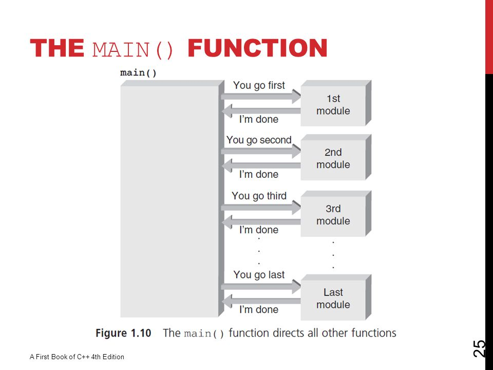 The main() Function A First Book of C++ 4th Edition