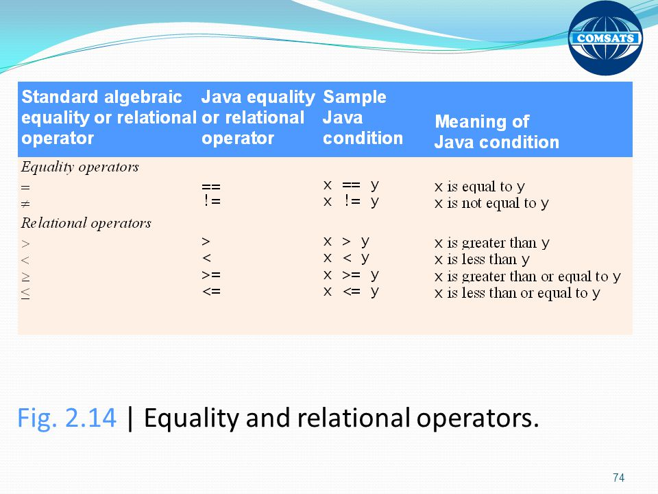 Fig | Equality and relational operators.