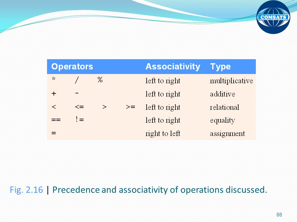 Fig | Precedence and associativity of operations discussed.