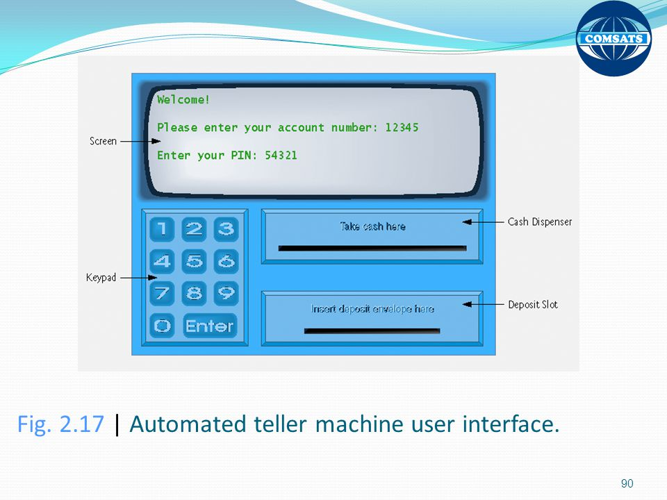 Fig | Automated teller machine user interface.
