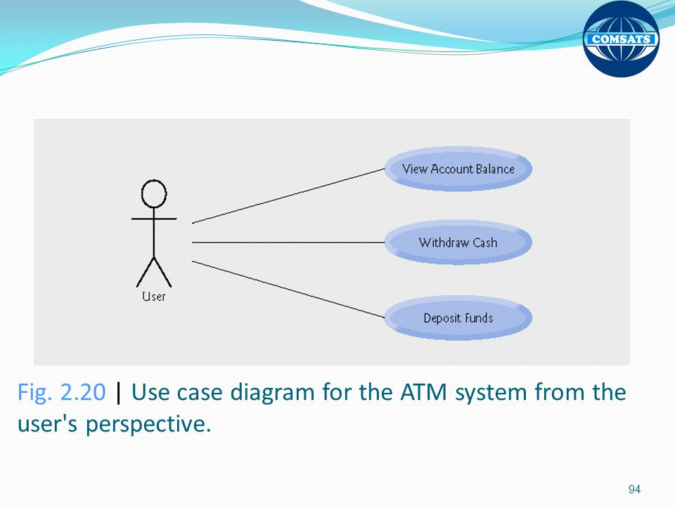 Fig | Use case diagram for the ATM system from the user s perspective.