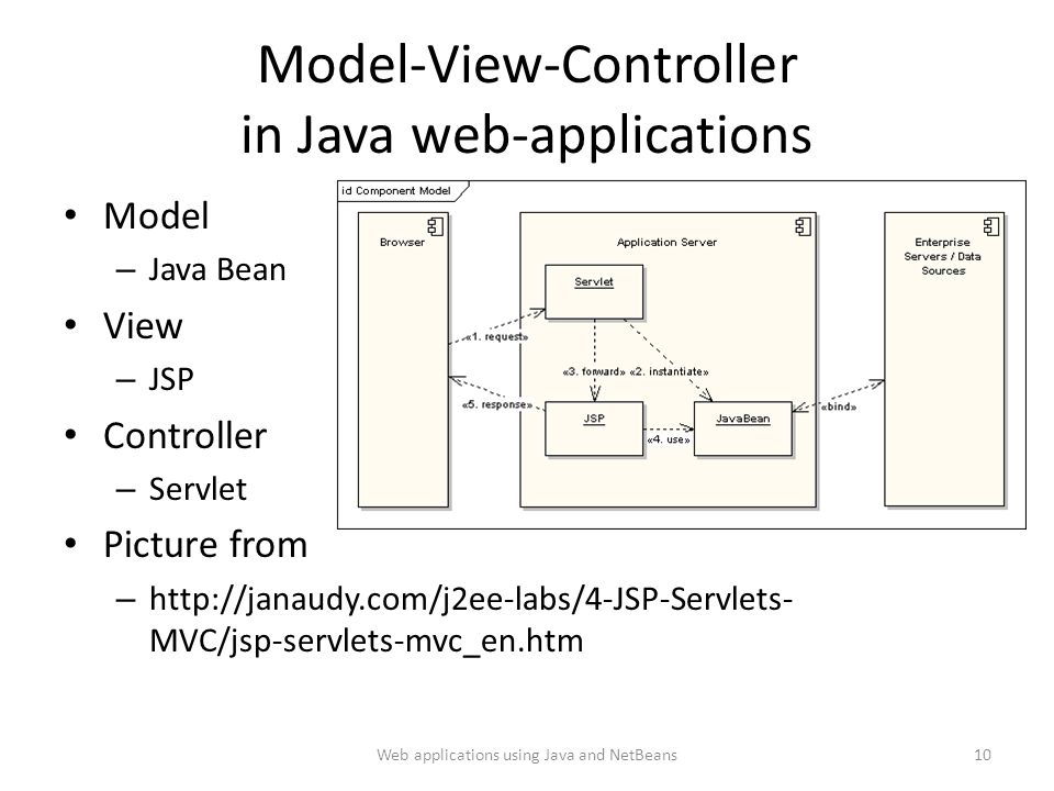 Model-View-Controller in Java web-applications