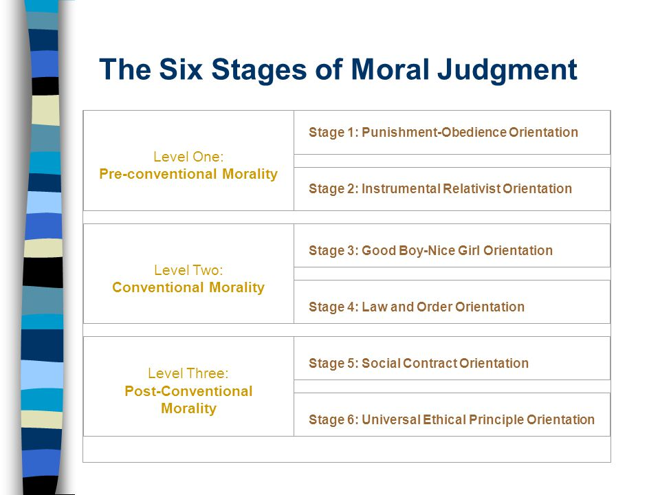 The Six Stages of Moral Judgment