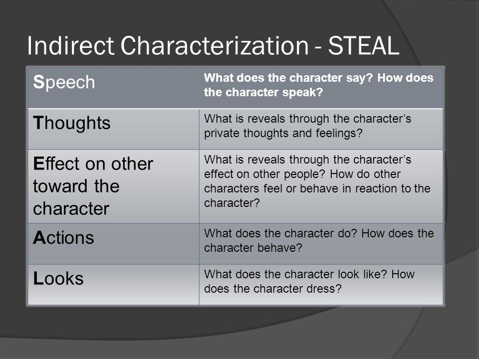 characterization in everyday use