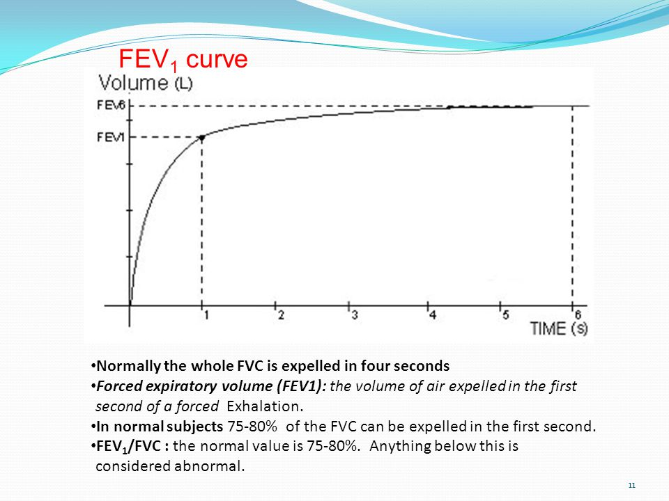 FEV1 curve Normally the whole FVC is expelled in four seconds
