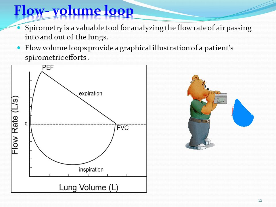 Flow- volume loop Spirometry is a valuable tool for analyzing the flow rate of air passing into and out of the lungs.