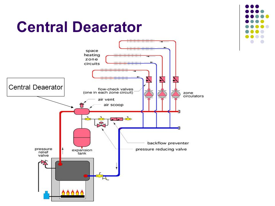 Filling, purging and air removal - ppt video online download