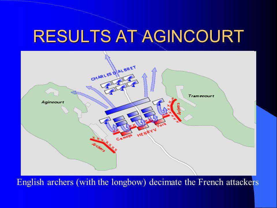 RESULTS AT AGINCOURT English archers (with the longbow) decimate the French attackers