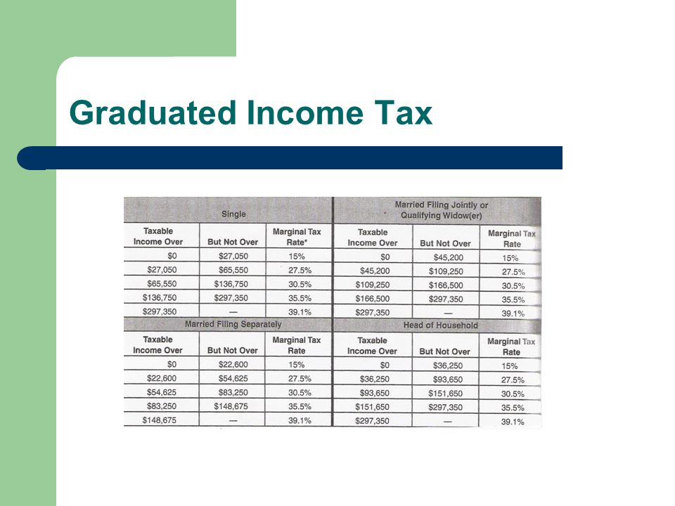 Graduated Income Tax