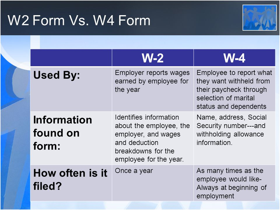 1099 form vs w4  Chapter 9 TAXES!. - ppt video online download