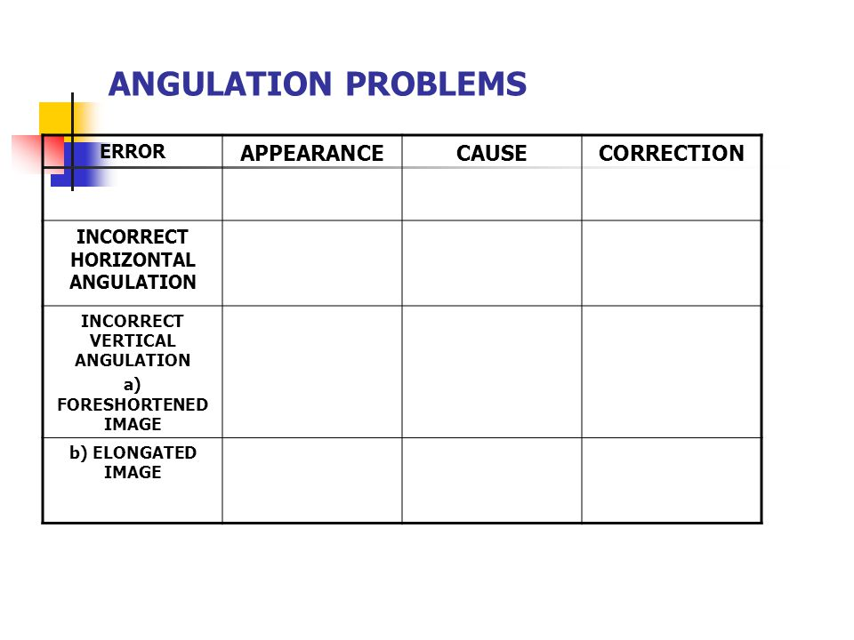 ANGULATION PROBLEMS APPEARANCE CAUSE CORRECTION ERROR