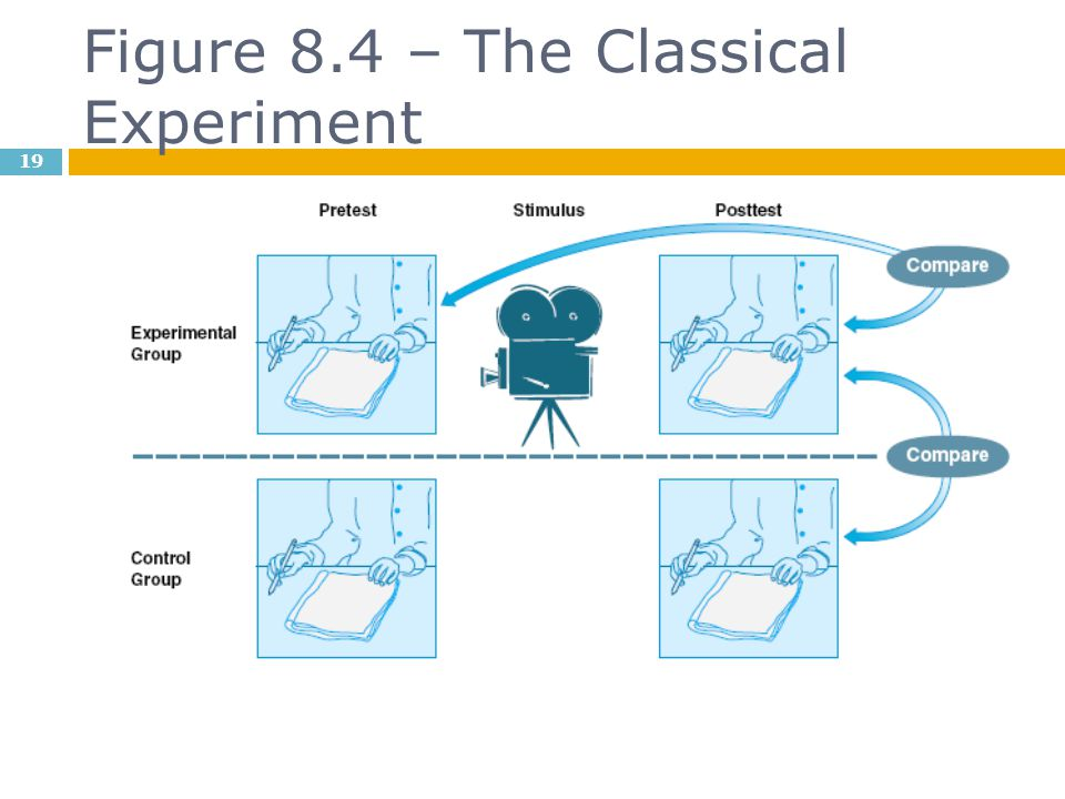 Figure 8.4 – The Classical Experiment