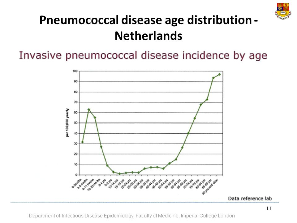 Pneumococcal disease age distribution - Netherlands