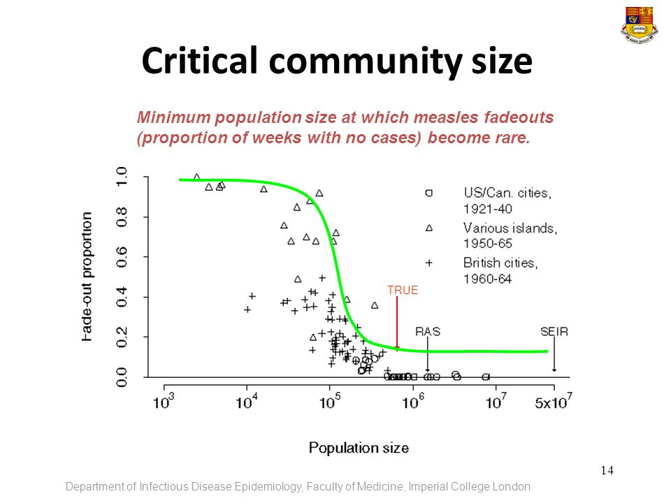 Critical community size