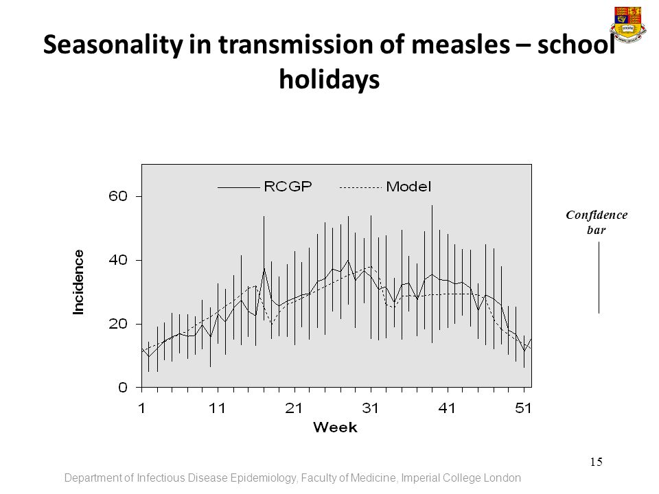 Seasonality in transmission of measles – school holidays