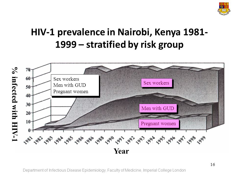 HIV-1 prevalence in Nairobi, Kenya – stratified by risk group