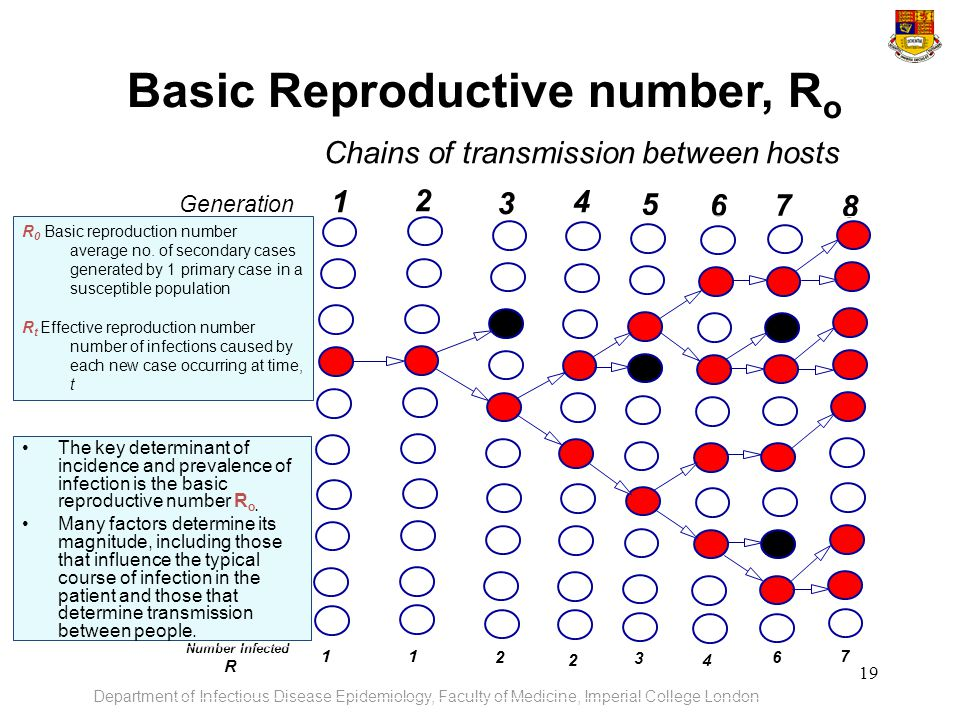 Basic Reproductive number, Ro