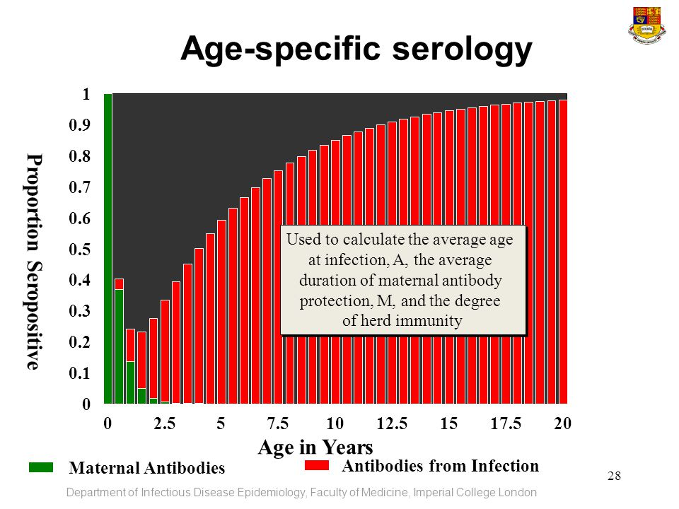 Age-specific serology