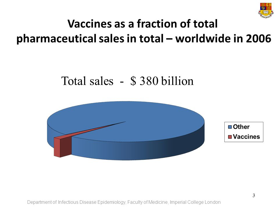 Vaccines as a fraction of total