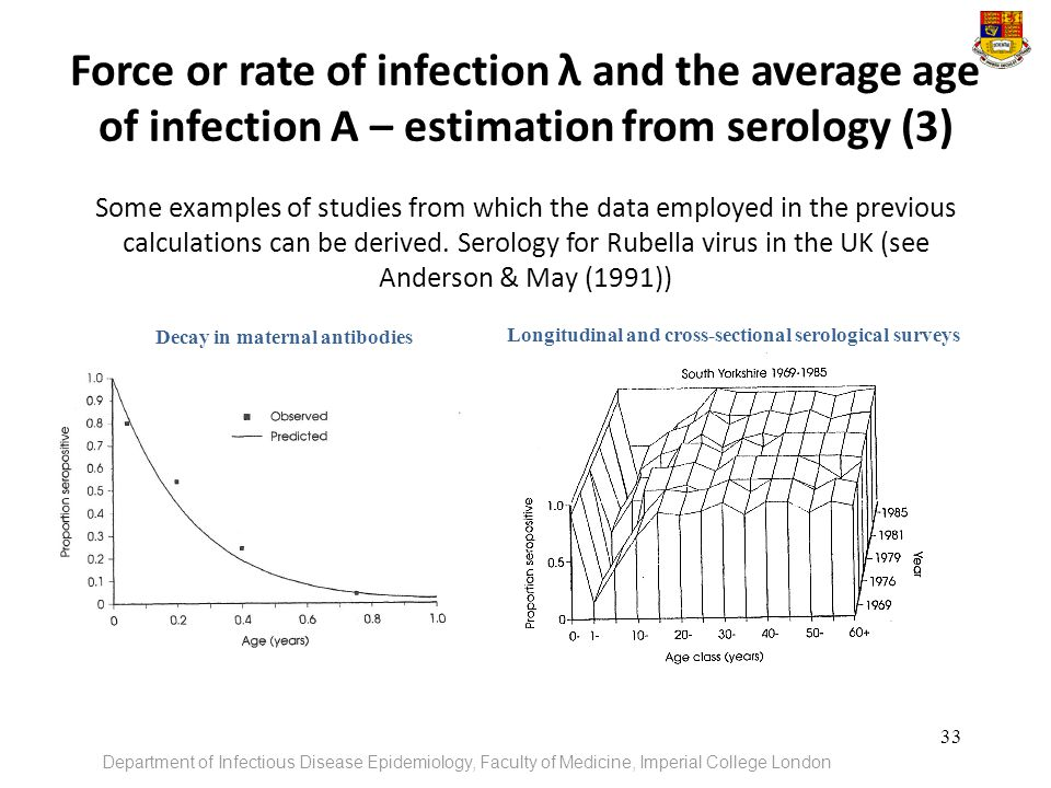 Force or rate of infection λ and the average age of infection A – estimation from serology (3)