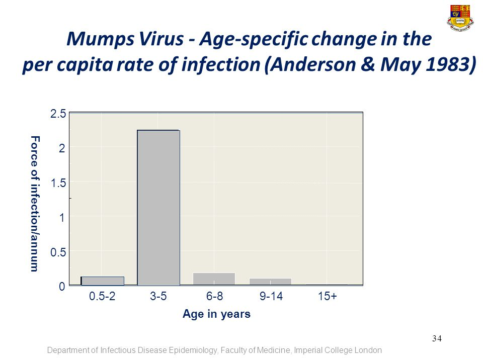 Mumps Virus - Age-specific change in the