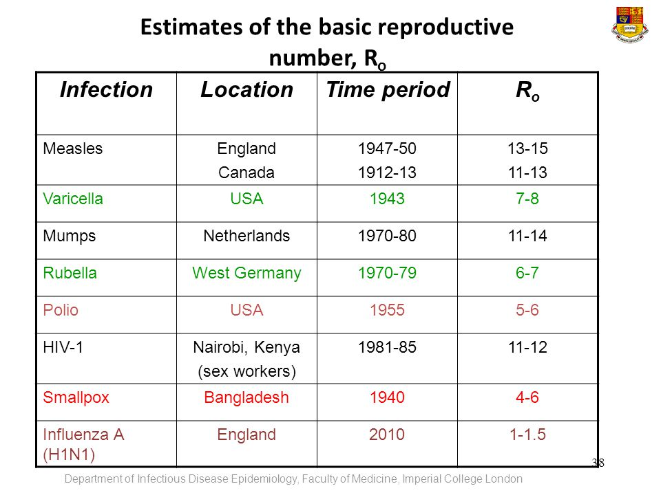 Estimates of the basic reproductive number, Ro
