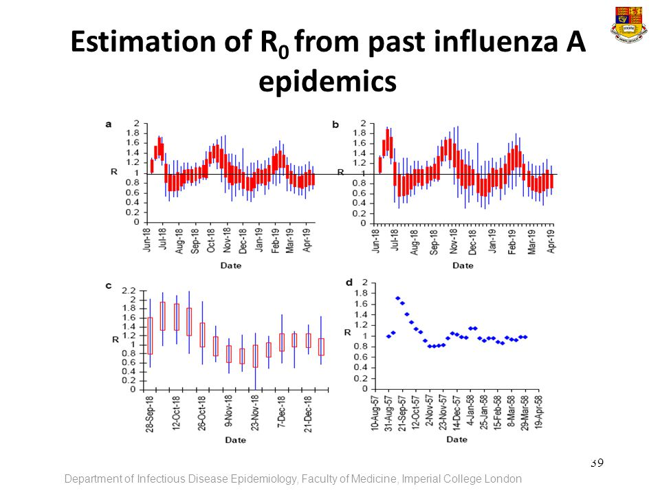 Estimation of R0 from past influenza A epidemics