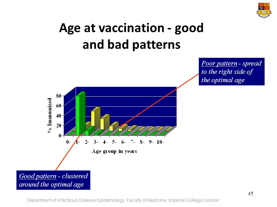 Age at vaccination - good and bad patterns