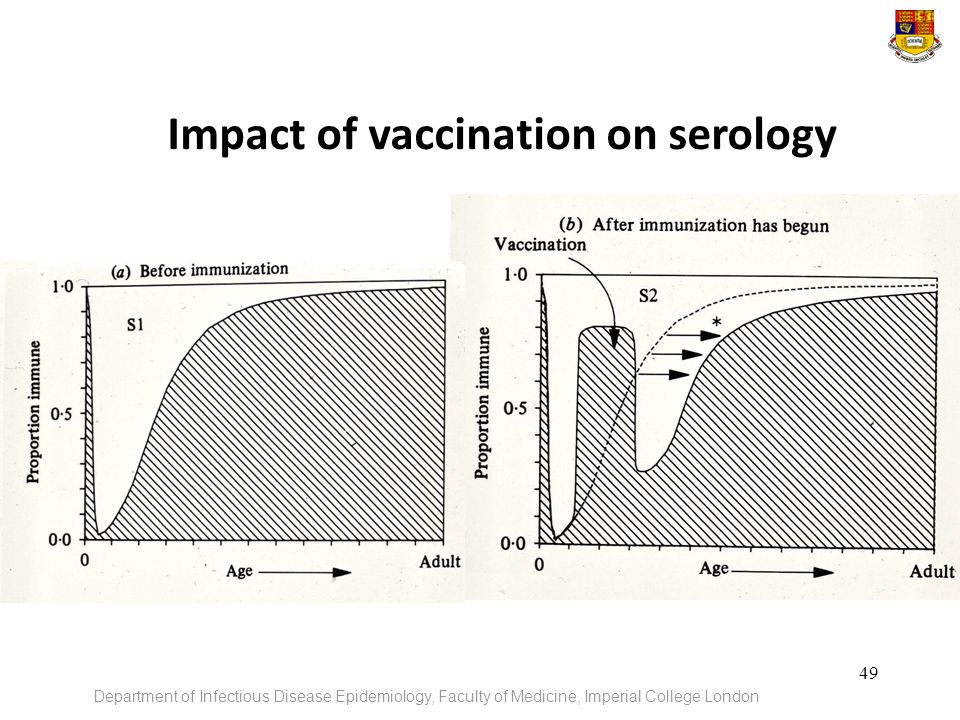 Impact of vaccination on serology