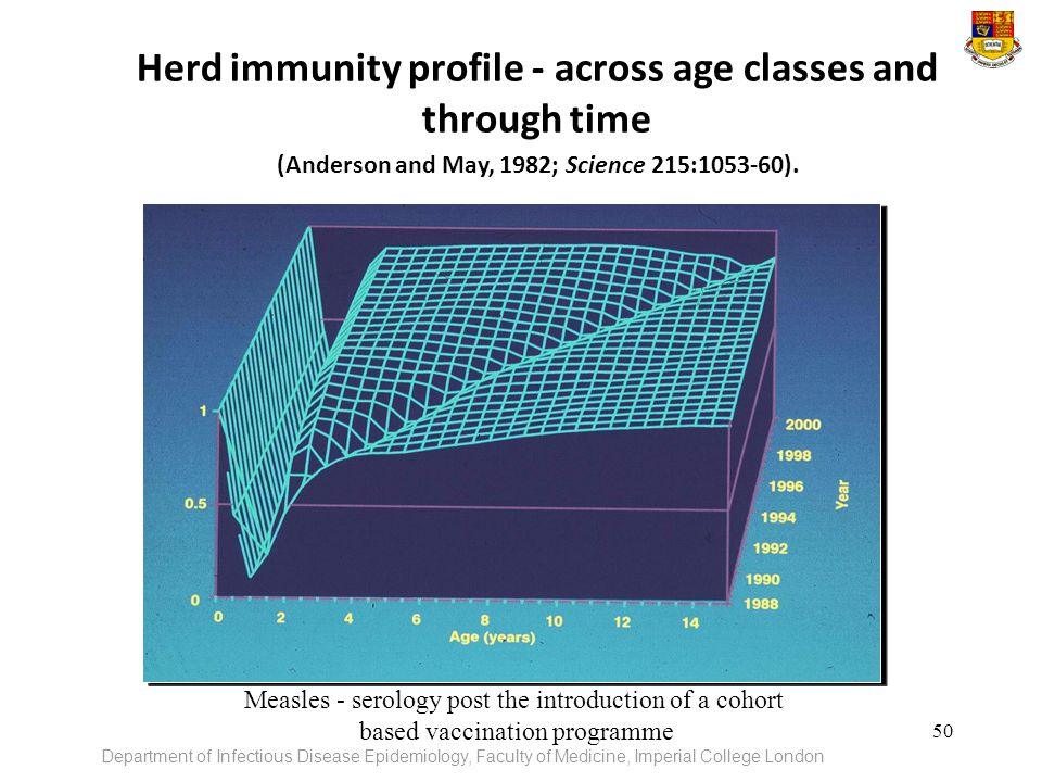 Herd immunity profile - across age classes and through time (Anderson and May, 1982; Science 215: ).