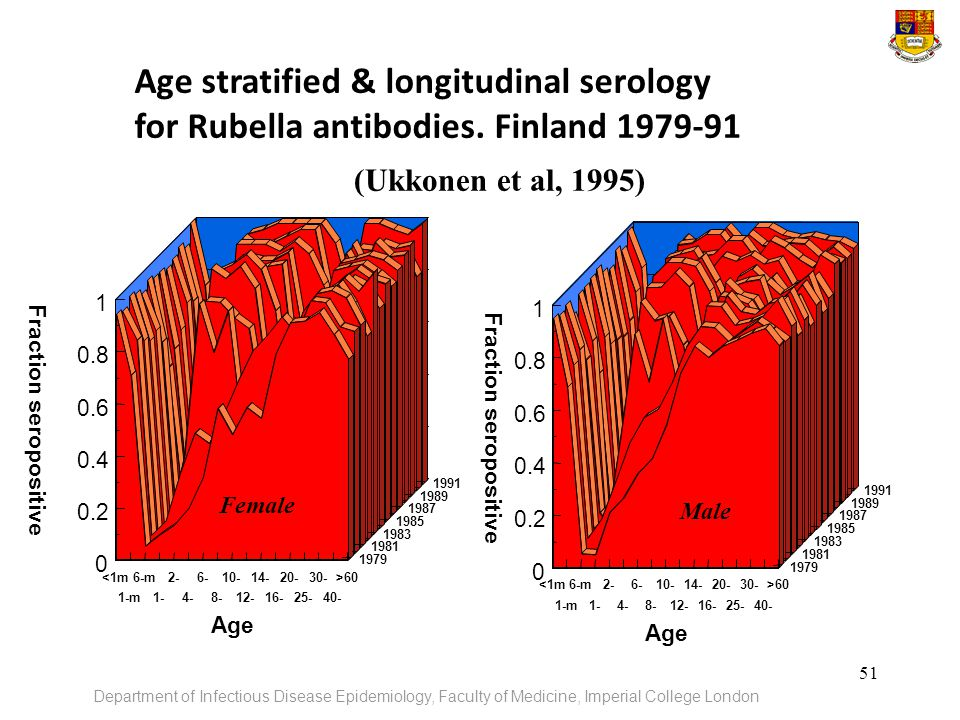 Age stratified & longitudinal serology for Rubella antibodies