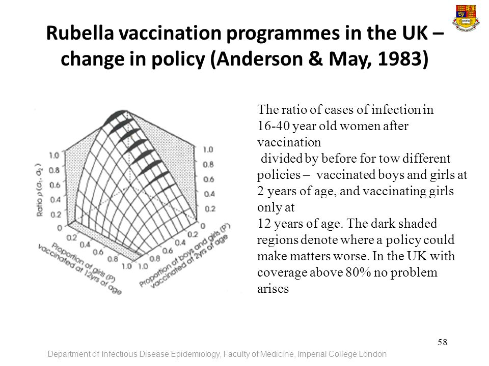 Rubella vaccination programmes in the UK – change in policy (Anderson & May, 1983)