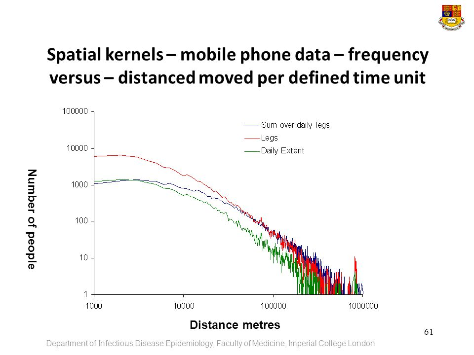 Spatial kernels – mobile phone data – frequency versus – distanced moved per defined time unit