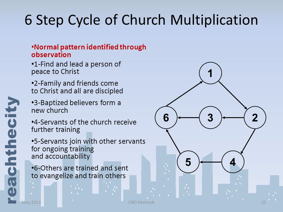 6 Step Cycle of Church Multiplication