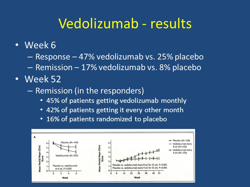 Vedolizumab - results Week 6 Week 52