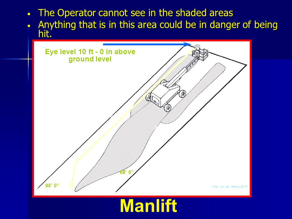 Manlift The Operator cannot see in the shaded areas