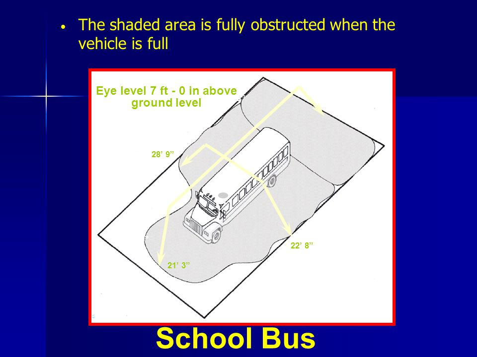 The shaded area is fully obstructed when the vehicle is full